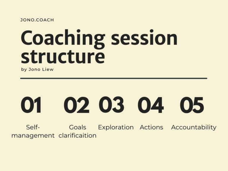 coaching session structure